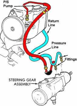 why is there noise when turning my steering wheel  bluedevil products 2000 chevy malibu rear suspension diagram 2000 silverado front suspension diagram
