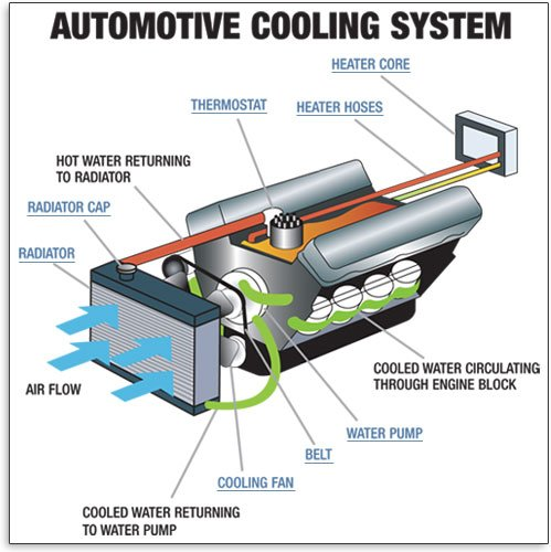 Plymouth Engine Cooling Diagram : Where is my car coolant going bluedevil products