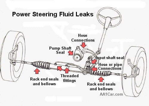 Power Steering Pump Noise on 2006 Ford F 150 Engine Diagram